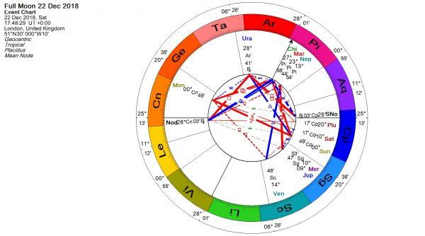 december 22 horoscope tlc